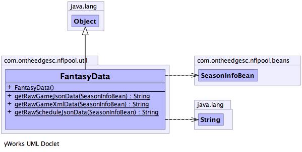 FantasyData (uPickem 0 0 1-SNAPSHOT API)
